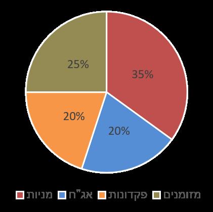גרף תשואות ביטוחי מנהלים