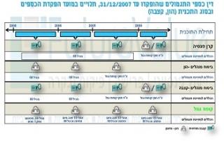חלוקת כספים לפי שנים עד 2007