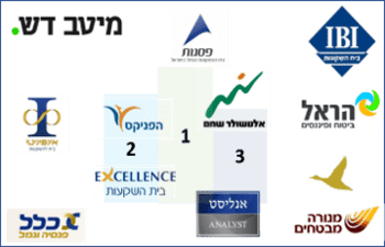 מדד שירות קופות הגמל וההשתלמות לשנת 2016